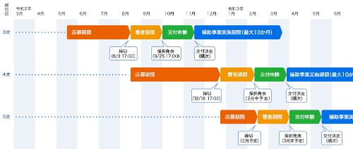 もの補助スケジュール表